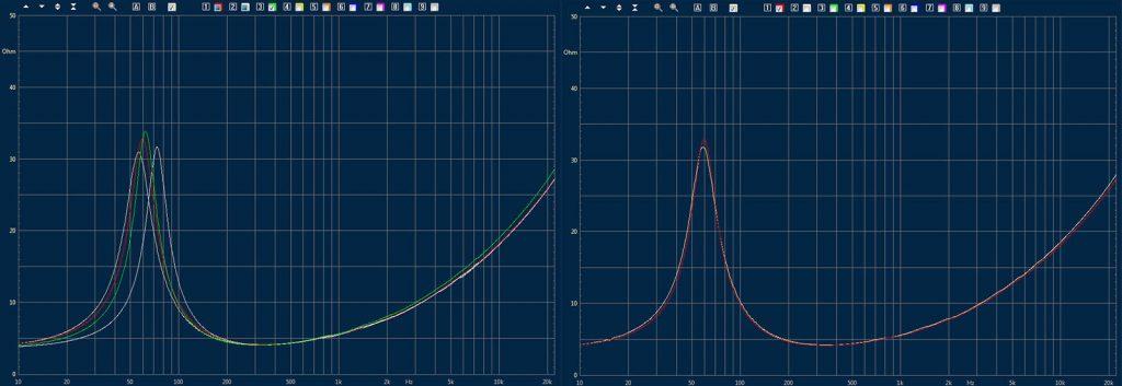 Impedanzverlauf und Resonanzfrequenz